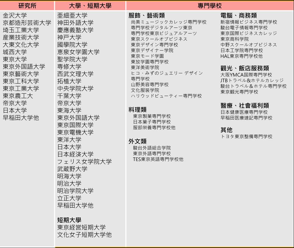 東京語言學校推薦 日本留學代辦推薦 日本遊學代辦 日本留學代辦推薦 日本語言學校推薦 日本留學展 日本打工 日本大學申請 日本研究所申請 日本就業 日本專門學校 2018日本留學 日本留學獎學金